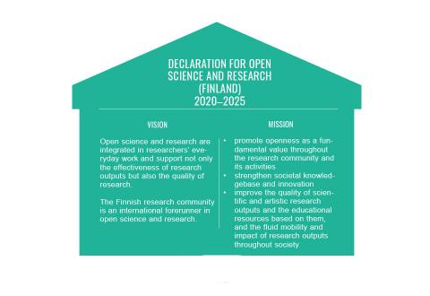 The Finnish declaration for open science and research include a mission and a vision.